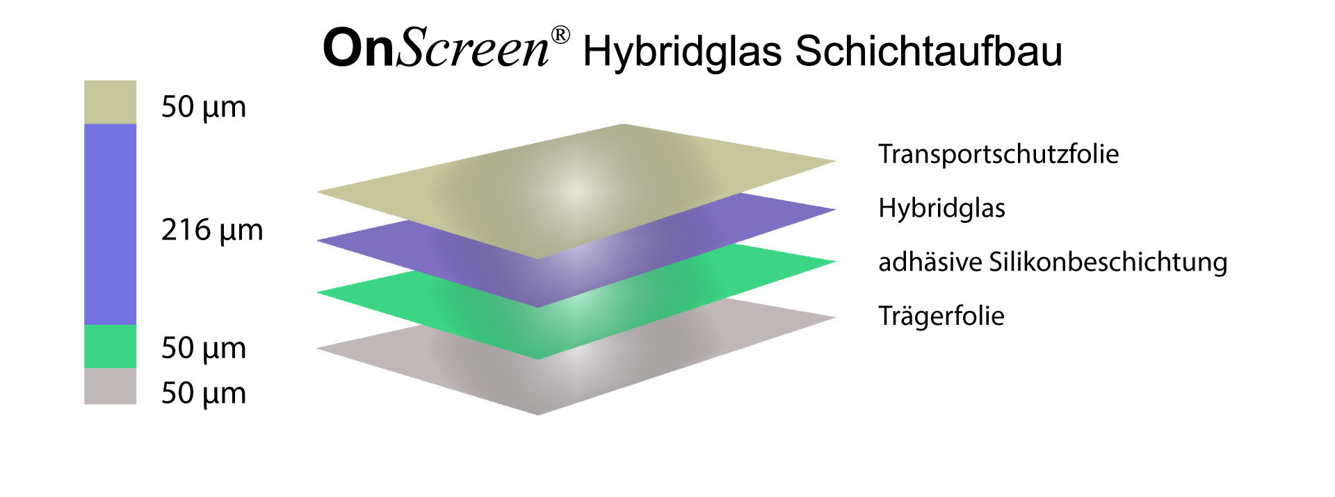 Layer structure OnScreen Hybrid glass