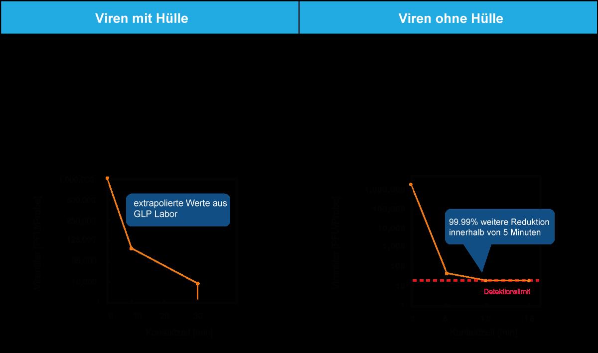 Antivirale Korrelation Kontaktzeit vs. Virentiter